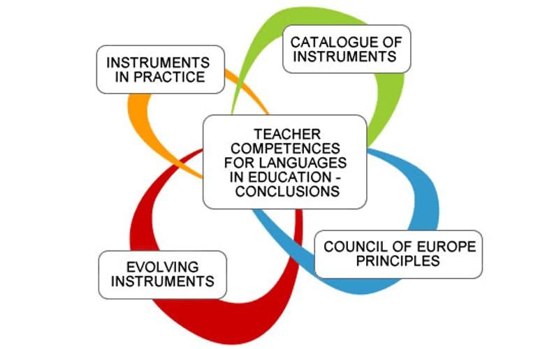 Online επιμορφωτική δράση για εκπαιδευτικούς σε συνεργασία με το Ευρωπαϊκό Κέντρο Σύγχρονων Γλωσσών του Συμβουλίου της Ευρώπης